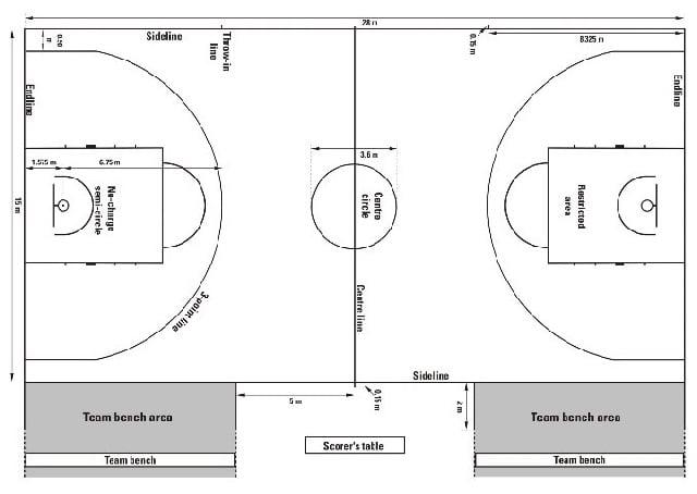 Gambar dan ukuran lapangan basket